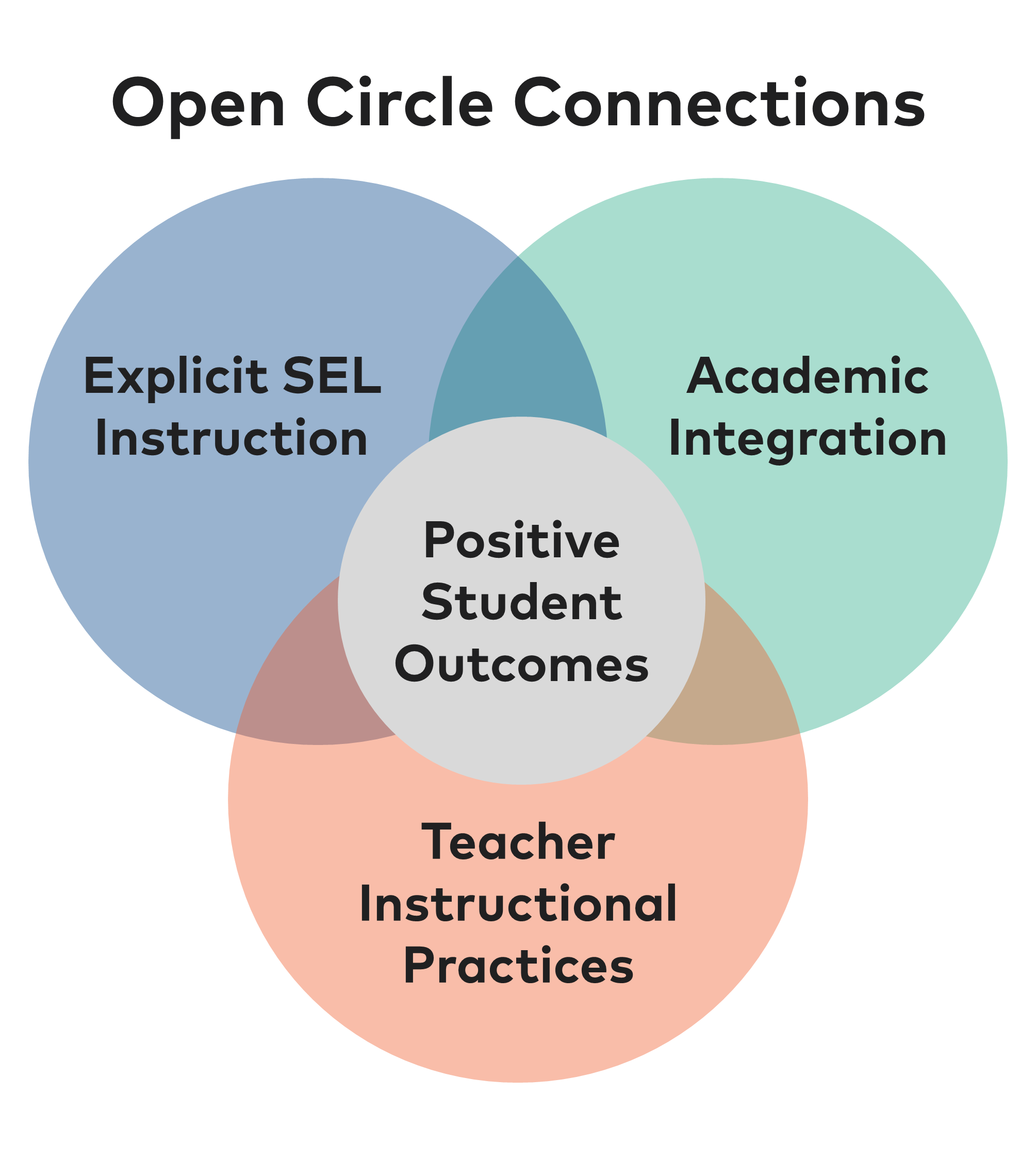 Open Circle Connections